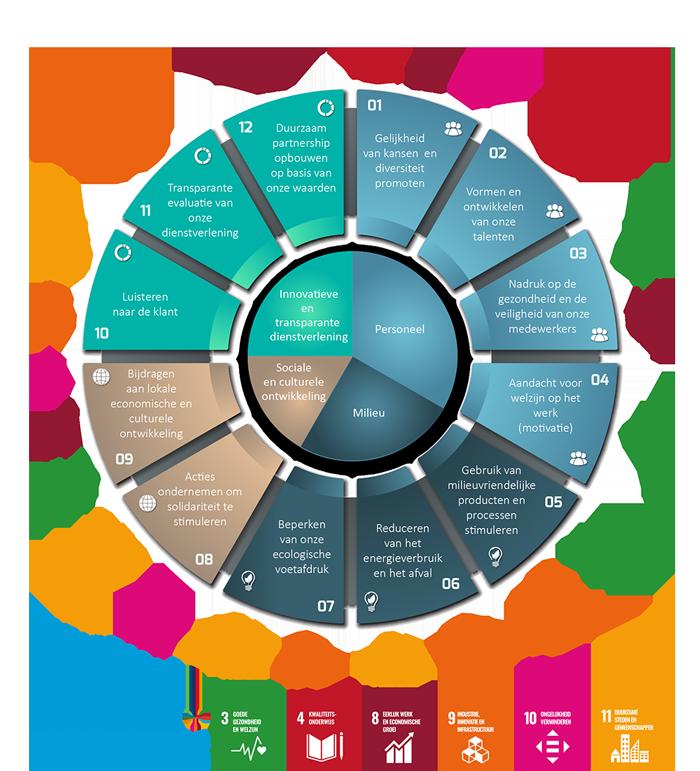 Taartdiagram inclusief 6 doelstellingen