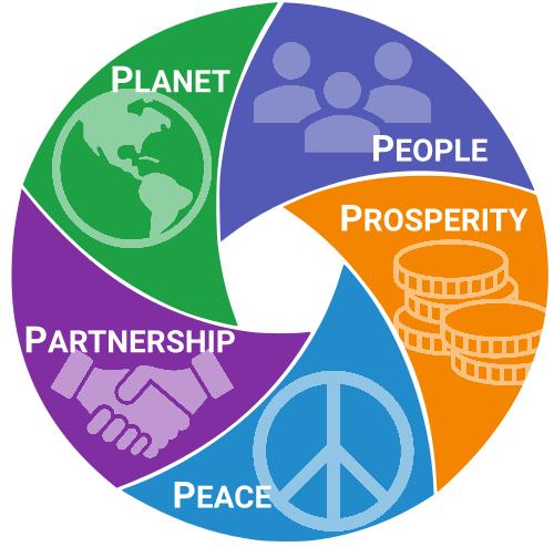 Bij duurzame ontwikkeling zijn de 5 P's in evenwicht met elkaar.